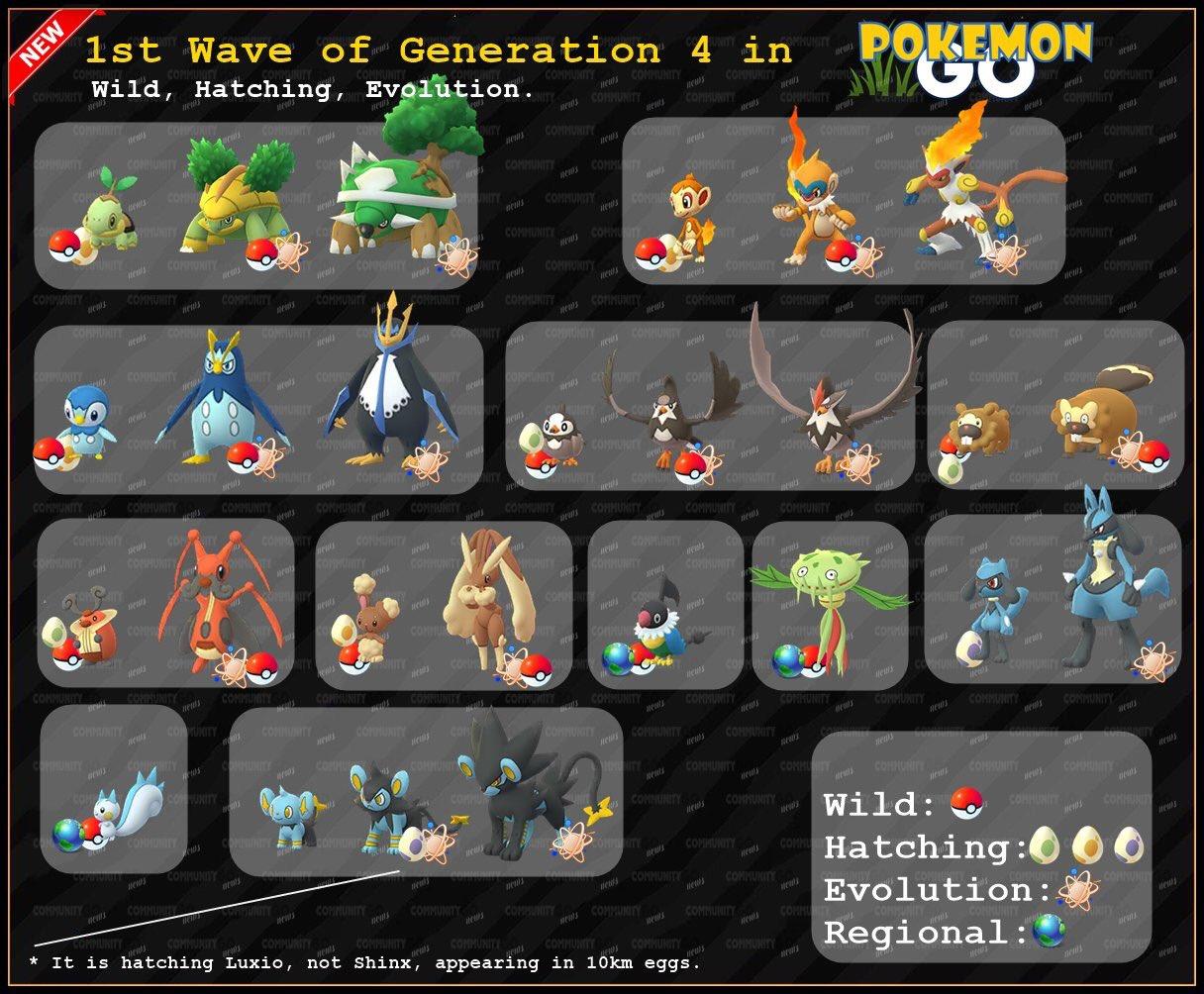 Pokemon Gen 4 Gelombang Pertama Infografis.